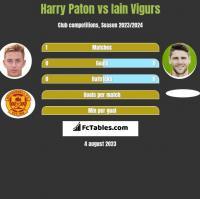 Harry Paton vs Iain Vigurs h2h player stats