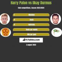 Harry Paton vs Ilkay Durmus h2h player stats