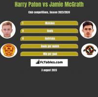 Harry Paton vs Jamie McGrath h2h player stats