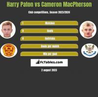 Harry Paton vs Cameron MacPherson h2h player stats