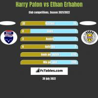 Harry Paton vs Ethan Erhahon h2h player stats
