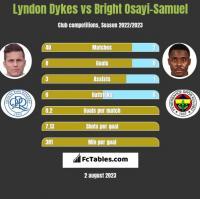 Lyndon Dykes vs Bright Osayi-Samuel h2h player stats