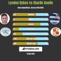 Lyndon Dykes vs Charlie Austin h2h player stats