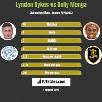Lyndon Dykes vs Dolly Menga h2h player stats