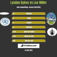 Lyndon Dykes vs Lee Miller h2h player stats