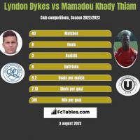 Lyndon Dykes vs Mamadou Khady Thiam h2h player stats