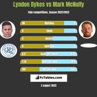 Lyndon Dykes vs Mark McNulty h2h player stats
