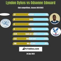 Lyndon Dykes vs Odsonne Edouard h2h player stats