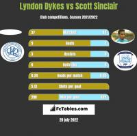 Lyndon Dykes vs Scott Sinclair h2h player stats