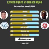 Lyndon Dykes vs Mikael Ndjoli h2h player stats