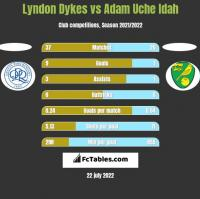 Lyndon Dykes vs Adam Uche Idah h2h player stats