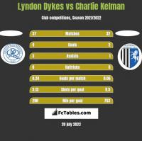 Lyndon Dykes vs Charlie Kelman h2h player stats