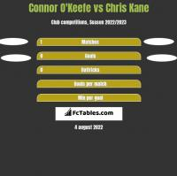 Connor O'Keefe vs Chris Kane h2h player stats