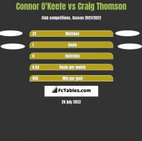 Connor O'Keefe vs Craig Thomson h2h player stats