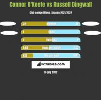 Connor O'Keefe vs Russell Dingwall h2h player stats