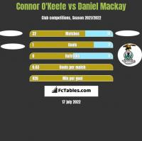 Connor O'Keefe vs Daniel Mackay h2h player stats