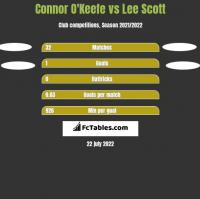Connor O'Keefe vs Lee Scott h2h player stats