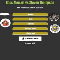 Ross Stewart vs Steven Thompson h2h player stats