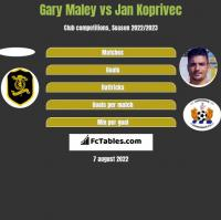Gary Maley vs Jan Koprivec h2h player stats