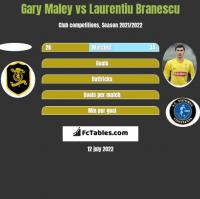 Gary Maley vs Laurentiu Branescu h2h player stats