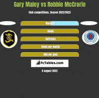 Gary Maley vs Robbie McCrorie h2h player stats
