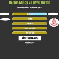 Robbie Mutch vs David Hutton h2h player stats