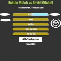 Robbie Mutch vs David Mitchell h2h player stats