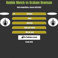 Robbie Mutch vs Graham Bowman h2h player stats