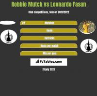 Robbie Mutch vs Leonardo Fasan h2h player stats