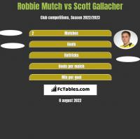 Robbie Mutch vs Scott Gallacher h2h player stats