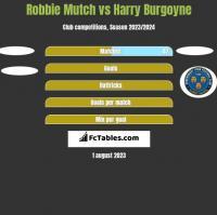 Robbie Mutch vs Harry Burgoyne h2h player stats