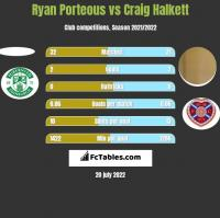 Ryan Porteous vs Craig Halkett h2h player stats