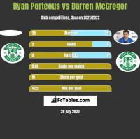 Ryan Porteous vs Darren McGregor h2h player stats