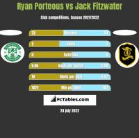 Ryan Porteous vs Jack Fitzwater h2h player stats