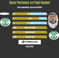 Ryan Porteous vs Paul Hanlon h2h player stats