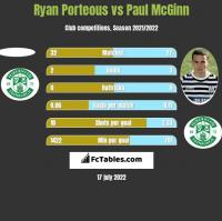 Ryan Porteous vs Paul McGinn h2h player stats