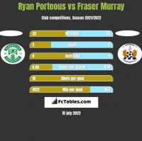 Ryan Porteous vs Fraser Murray h2h player stats