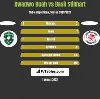 Kwadwo Duah vs Basil Stillhart h2h player stats