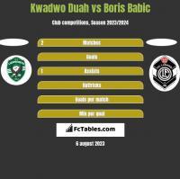 Kwadwo Duah vs Boris Babic h2h player stats