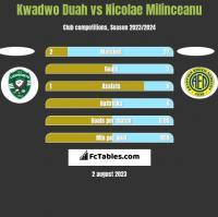 Kwadwo Duah vs Nicolae Milinceanu h2h player stats