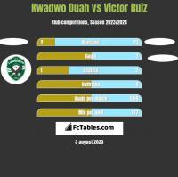 Kwadwo Duah vs Victor Ruiz h2h player stats