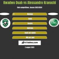 Kwadwo Duah vs Alessandro Kraeuchi h2h player stats