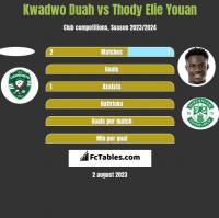 Kwadwo Duah vs Thody Elie Youan h2h player stats