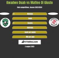 Kwadwo Duah vs Matteo Di Giusto h2h player stats