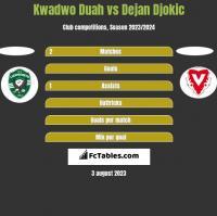 Kwadwo Duah vs Dejan Djokic h2h player stats