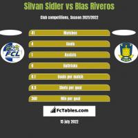 Silvan Sidler vs Blas Riveros h2h player stats