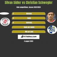 Silvan Sidler vs Christian Schwegler h2h player stats