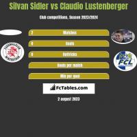 Silvan Sidler vs Claudio Lustenberger h2h player stats
