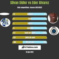 Silvan Sidler vs Eder Alvarez h2h player stats