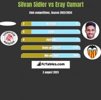 Silvan Sidler vs Eray Cumart h2h player stats